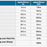 iPhone 3G S wins on the first benchmarks over Palm Pre