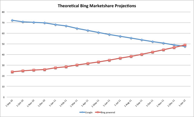 bing-google-2012projected