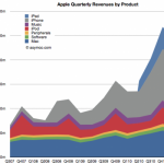 Apple iDevices Make More Money Than All of Microsoft's Products