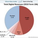 Just Five Companies Controlling 64% Of All Online Ad Spending