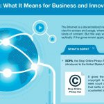 SOPA: Stop Online Piracy Act [Infographic]