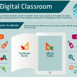 The Digital Classroom [Infographic]