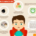 How TV Impacts Kid's Brain [Infographic]