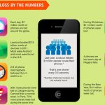 $30 billion worth of smartphones expected to be lost in 2012 [Infographic]