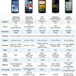 Samsung Galaxy S III specs comparison