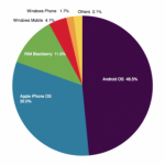Majority of US consumers use smartphones, 48.5-percent of those runs on Android
