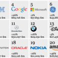 It looks like Apple is on its way on dethroning Coca Cola on the top of the most valuable brand of 2012 globally. Apple now holds the second spot of […]