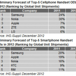 Samsung dethrones Nokia for 2012 cellphone shipments
