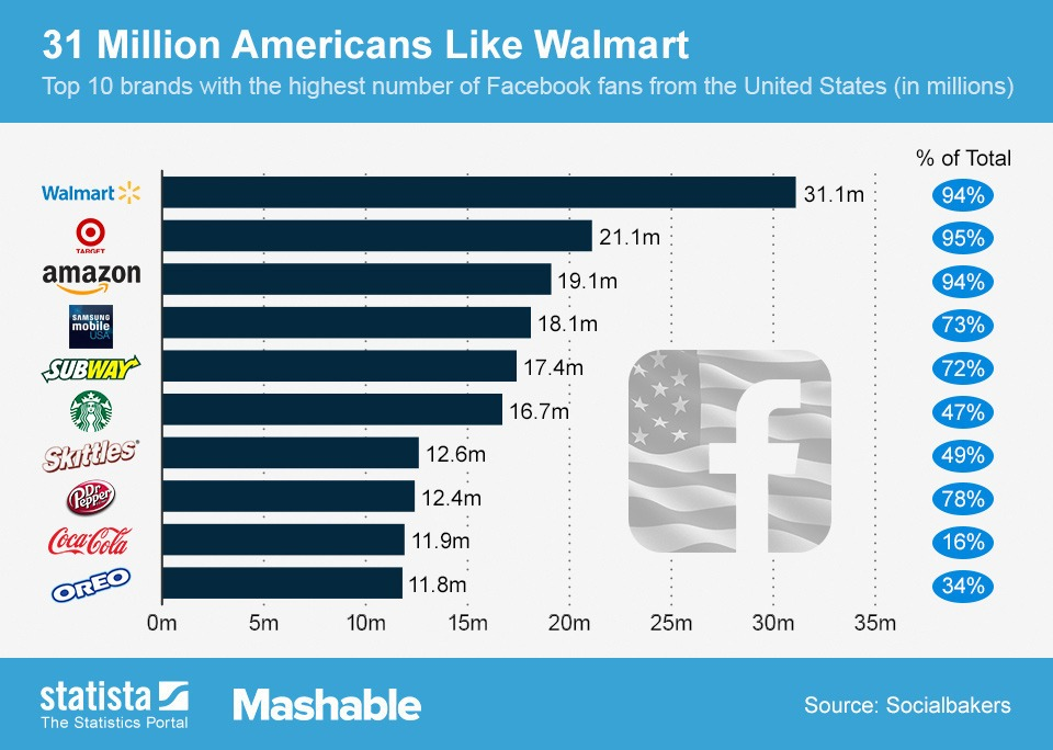 Most-Liked Brands in Facebook