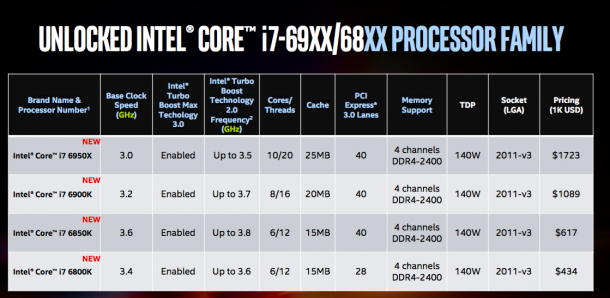 Intel Core-i7-69XX Processor